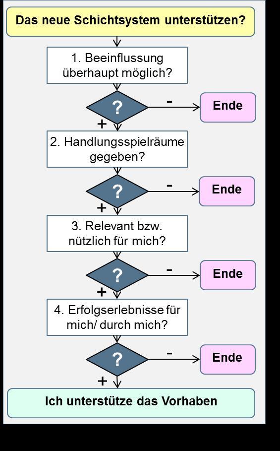 Beispielgrafik zur Funktionsanalyse