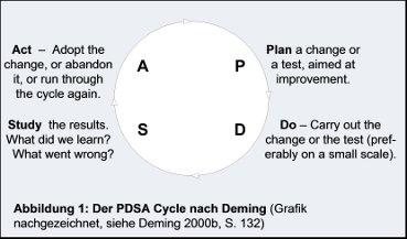 20131215_PDSA nach Deming Abb. 1_final
