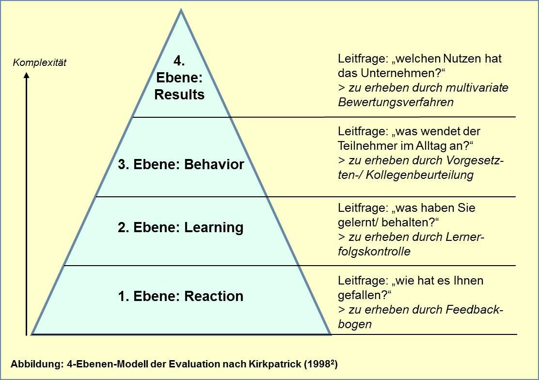 4-Ebenen-Modell nach Kirkpatrick