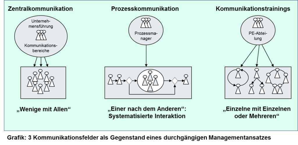 Grafik Kommunikationsmanagement