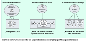 Grafik Kommunikationsmanagement