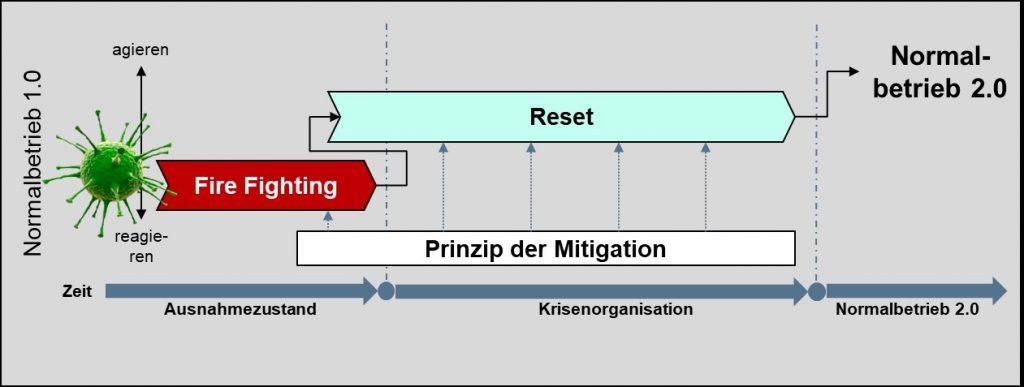 Phasenmodell und Mitigation